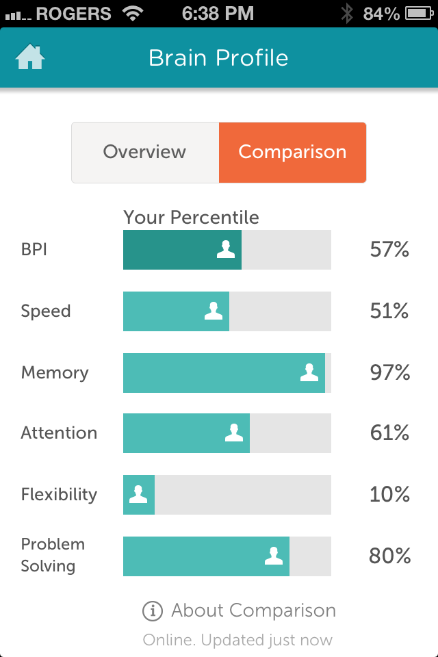 lumosity problem solving bpi